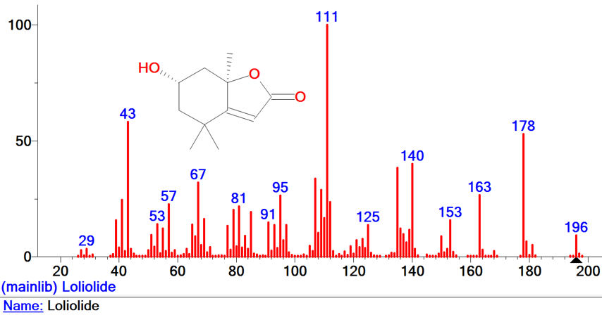 Spectra of loliolide plant metabolite
