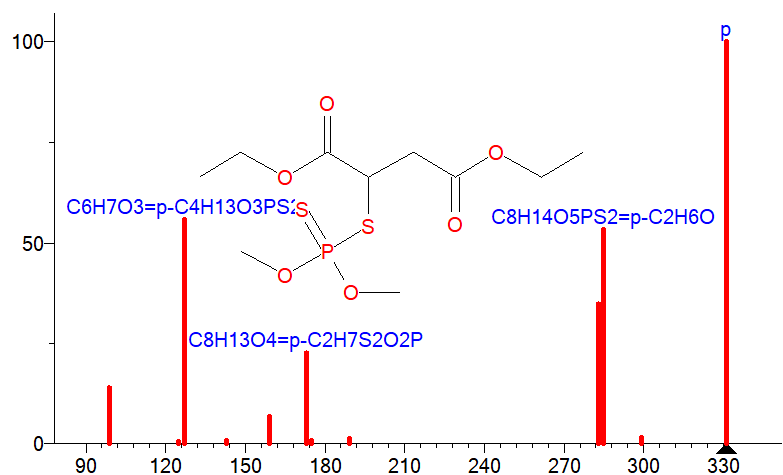 Spectra of malathion insecticide
