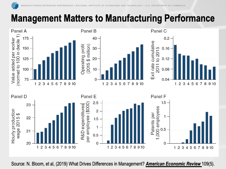 management matters to manufacturing performance