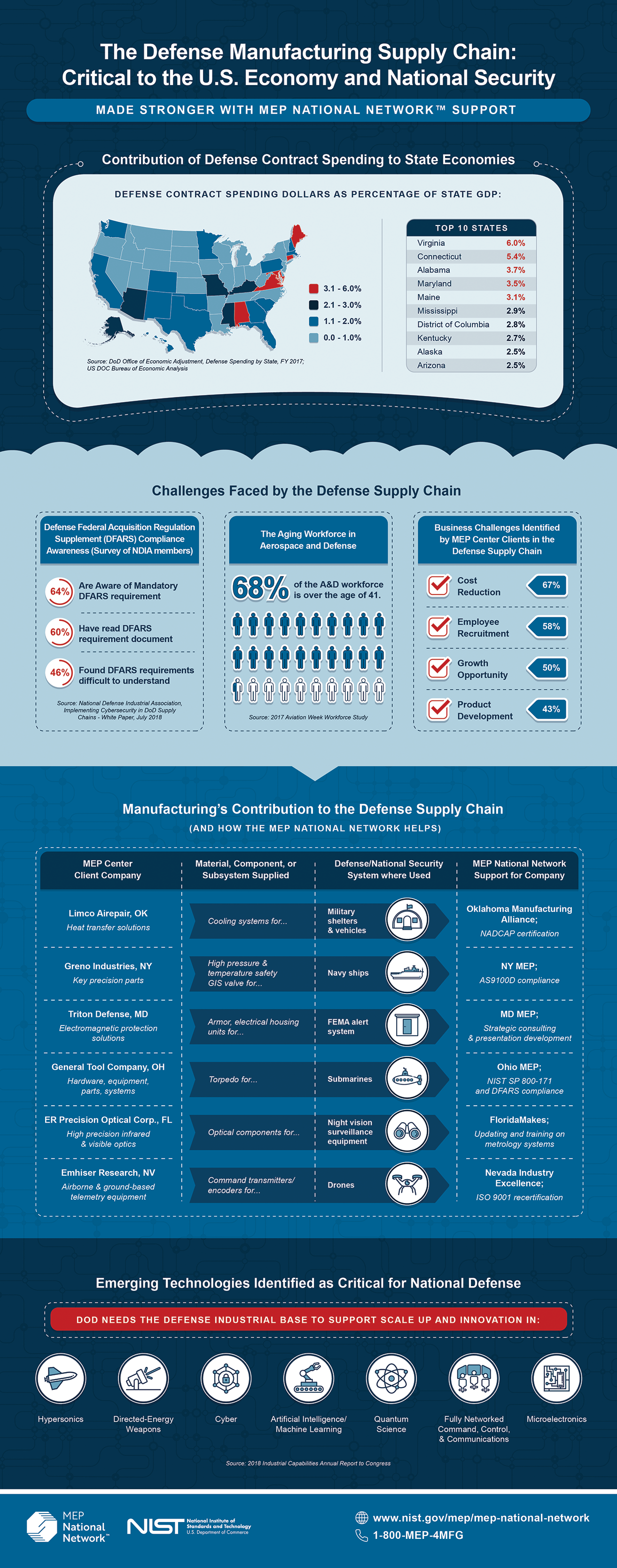 defense supply chain infographic