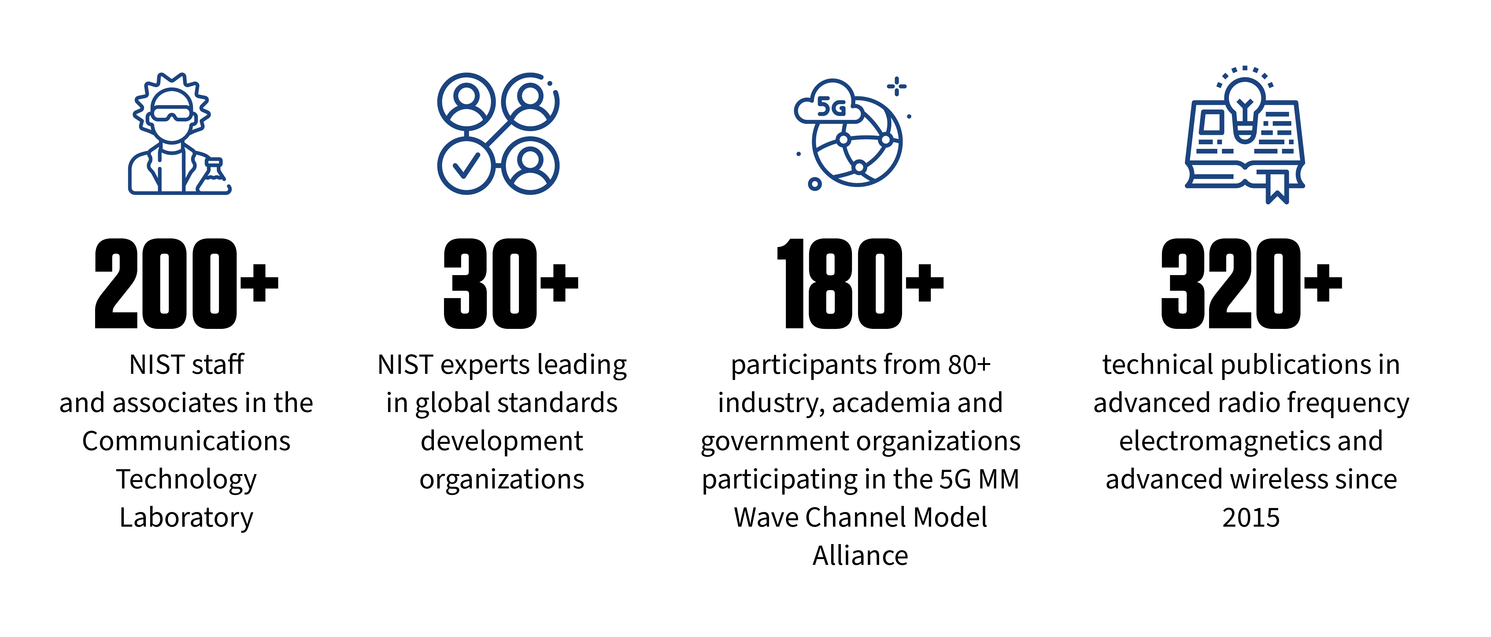 200+ NIST staff and associates in the Communications Technology Laboratory // 30+ NIST experts leading global standards development organizations // 180+ participants from 80+ industry, academia and government organizations led by NIST in the 5G mmWave Channel Model Alliance // 320+ technical publications in advanced radio frequency electromagnetics and advanced wireless since 2015