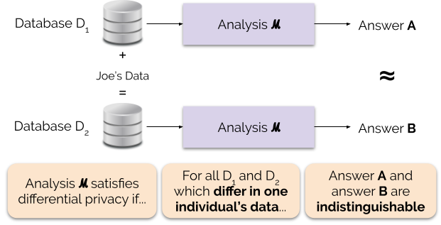 Figure 1: Informal Definition of Differential Privacy