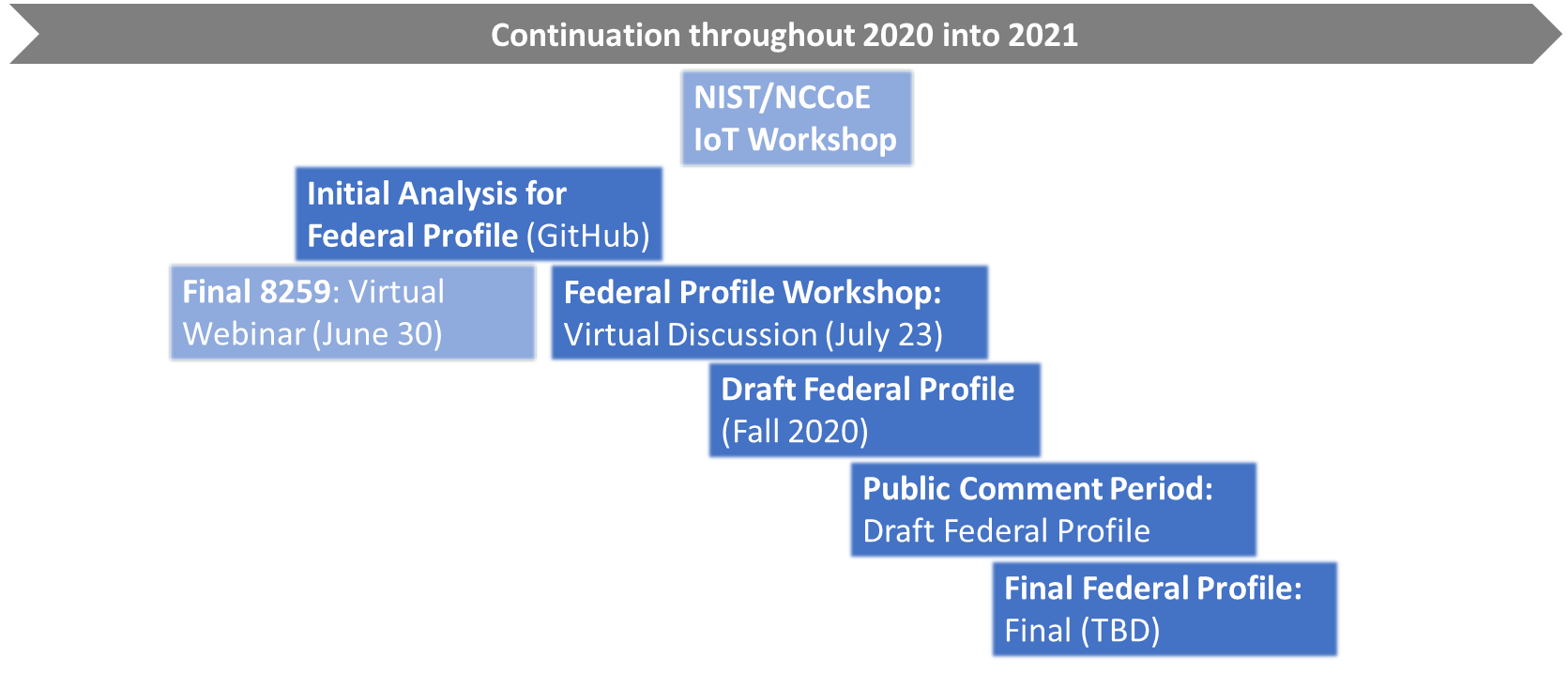 Graphic displaying upcoming IOT publications