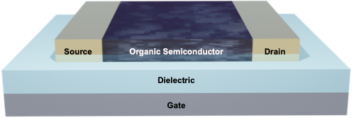 Schematic of an organic thin film transistor showing gate, dielectric, source, drain, and organic semiconductor.