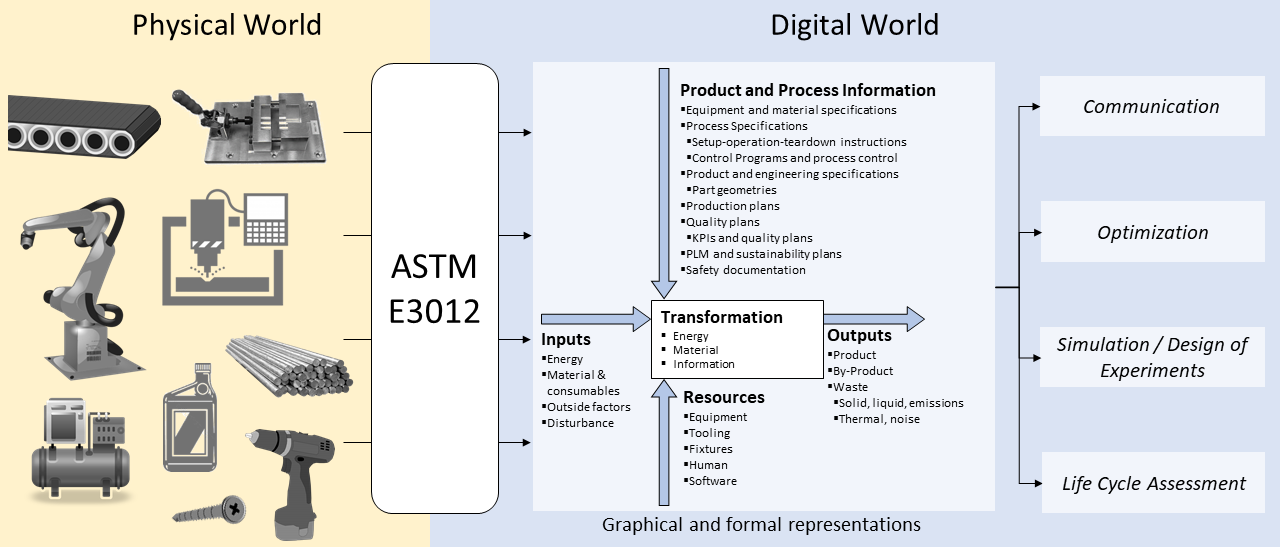 the physical world manufacturing and the ASTM E3012 digital graphical and formal representations of those processes