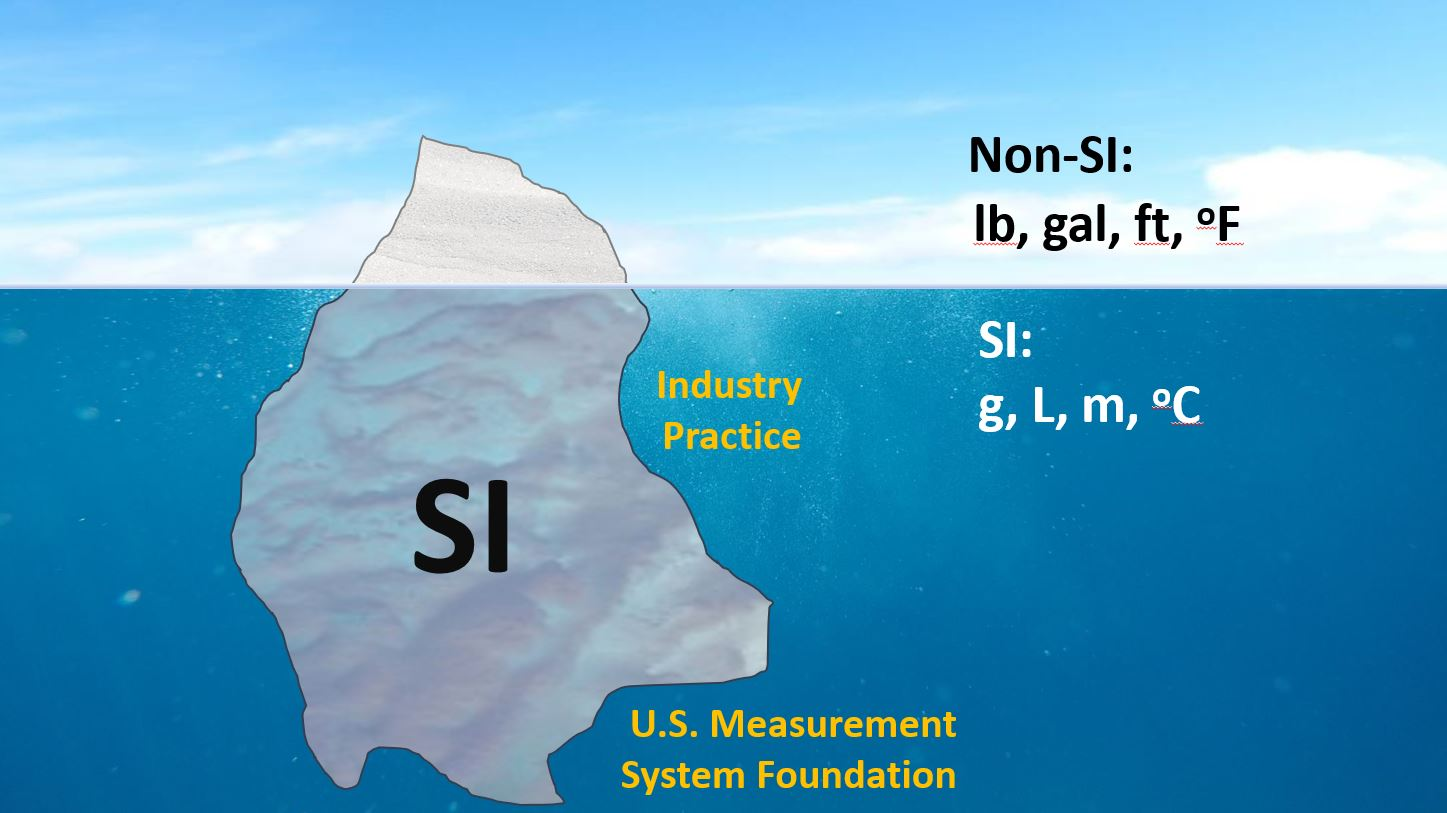 metric iceberg showing SI below the surface and customary measurements above the water line.