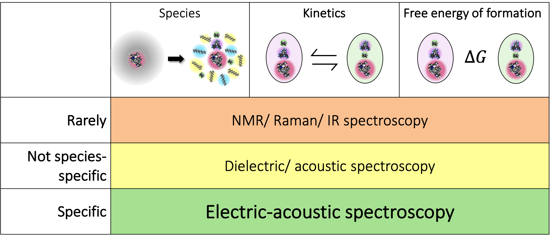 Species, kinetics, and free energies of formation and their detection by NMR, acoustic technics, and our proposed spectroscopy