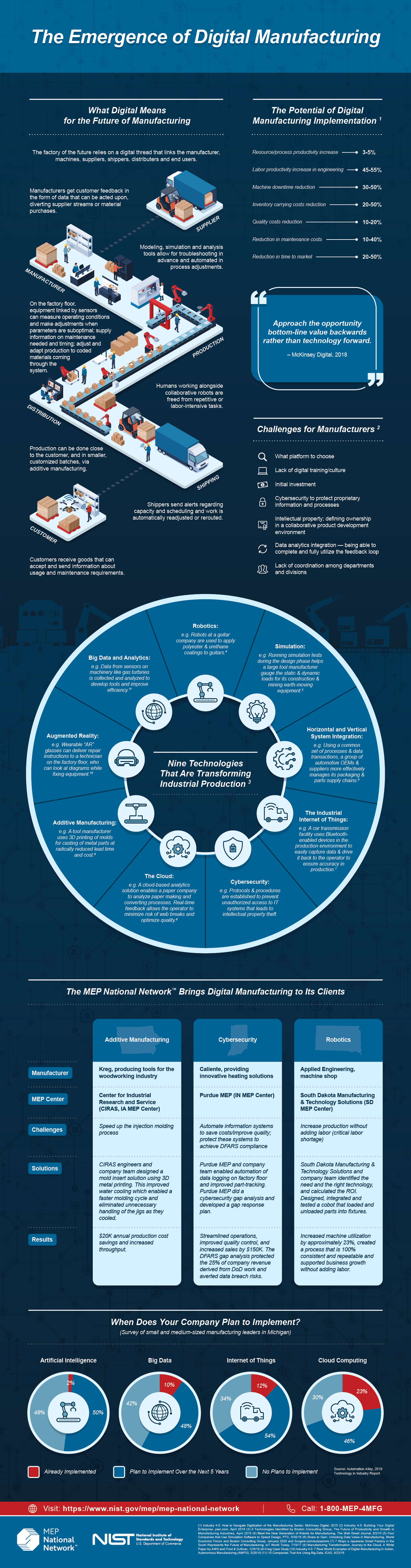 The Emergence of Digital Manufacturing Infographic