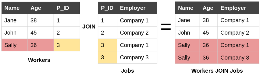 Figure 2: An example of a join. Records from the workers and jobs tables are linked if they have the same identifier. The resulting table may have duplicates of values in the tables being joined.