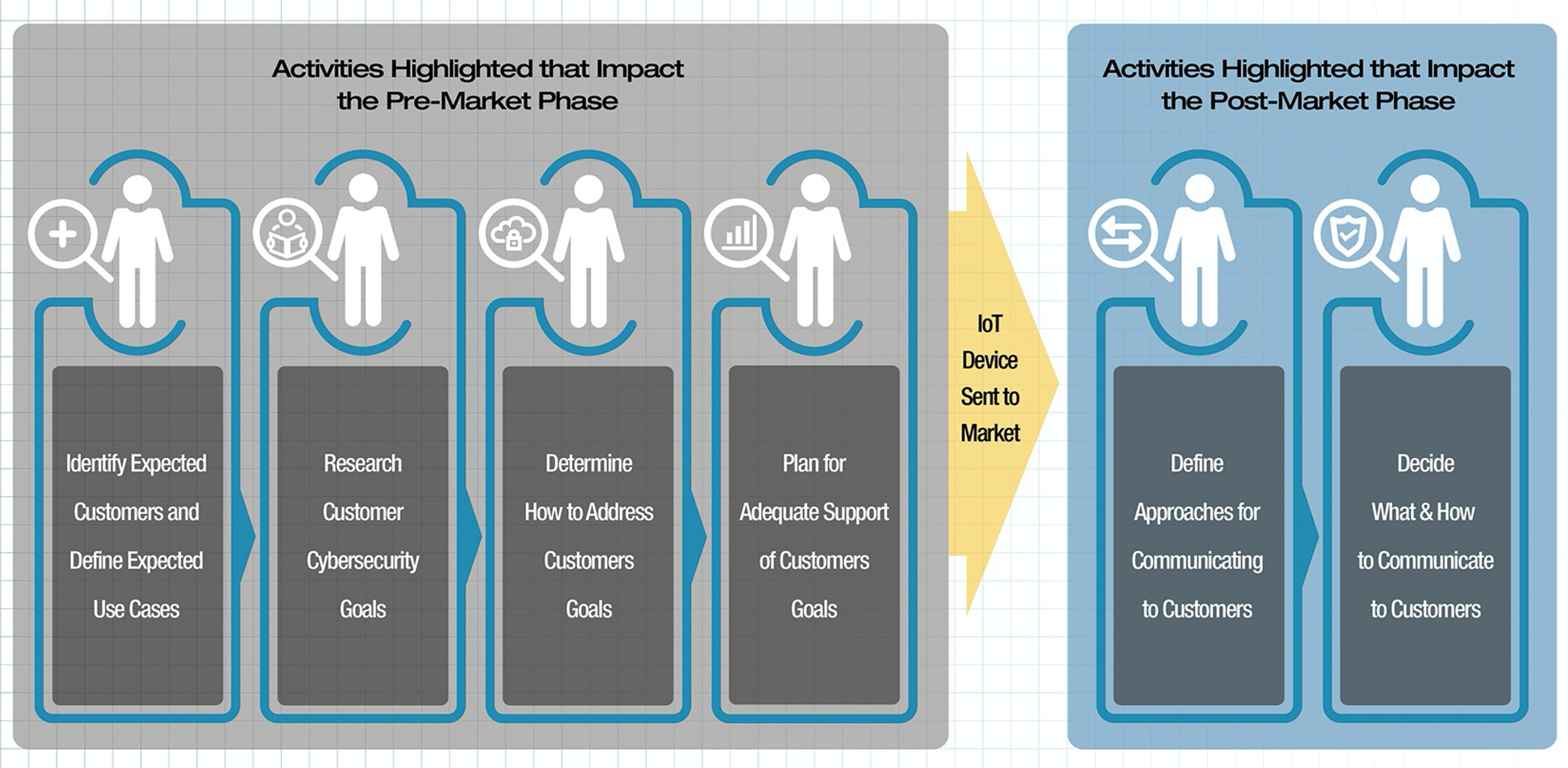 Addressing customer's cybersecurity needs and goals