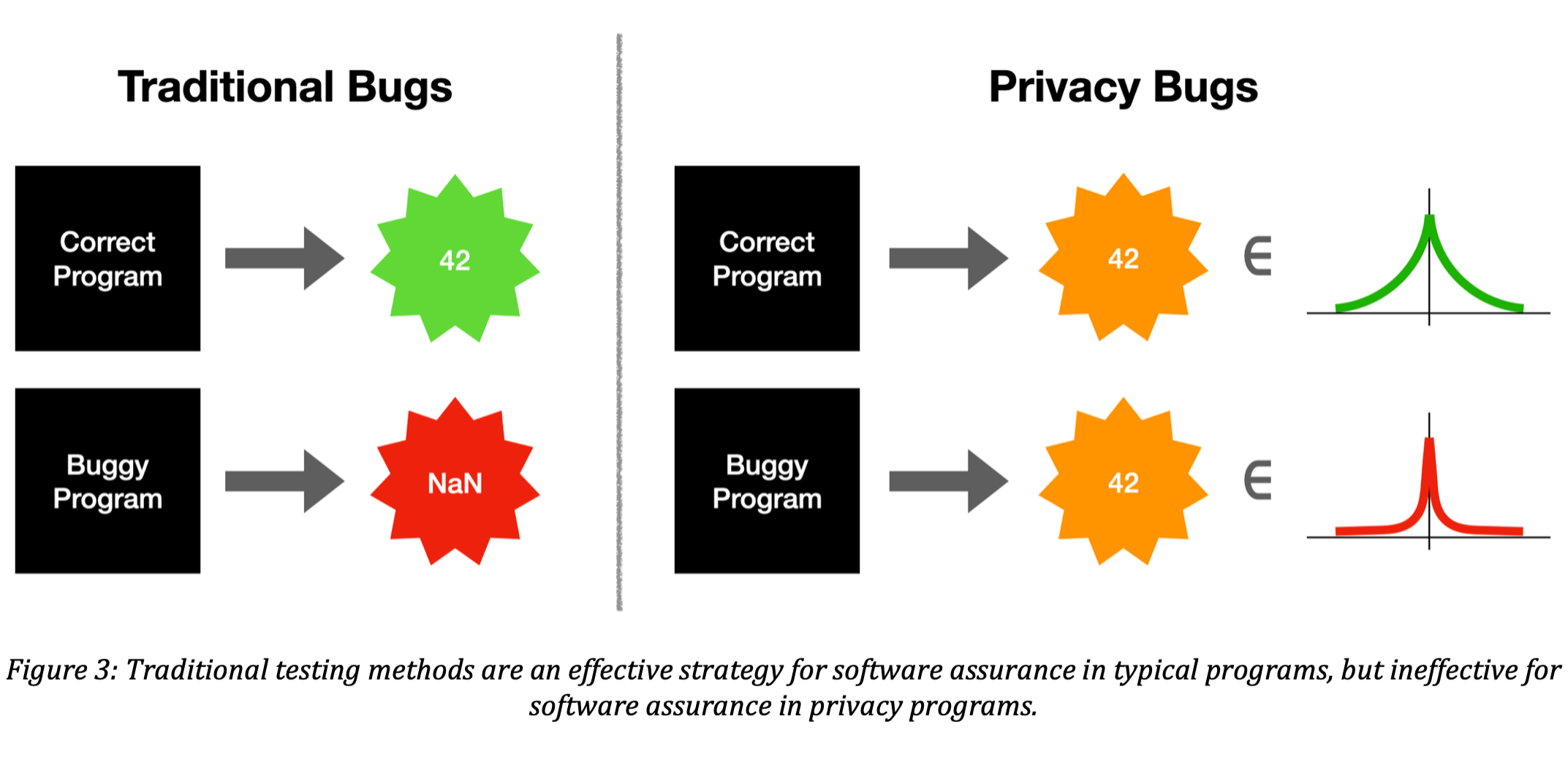 Figure 3: Traditional testing methods are an effective strategy for software assurance in typical programs, but ineffective for software assurance in privacy programs.