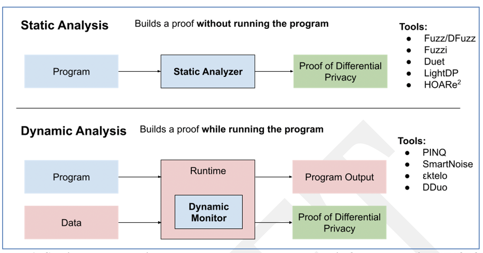 Figure 1. Static and dynamic approaches to program analysis for automatic proof of differential privacy.