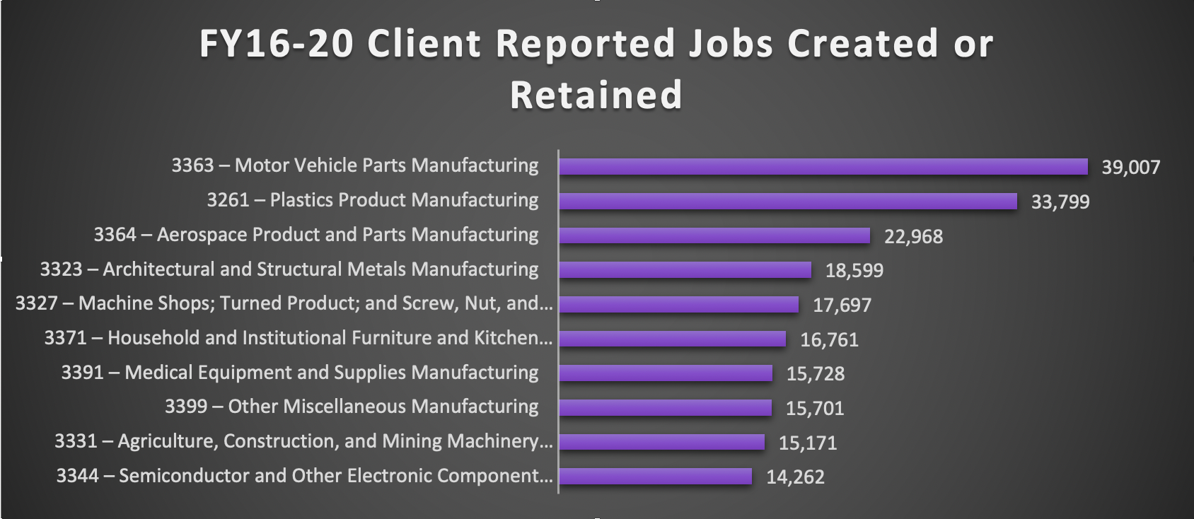 FY16-20 Client Reported Jobs Created or Retained