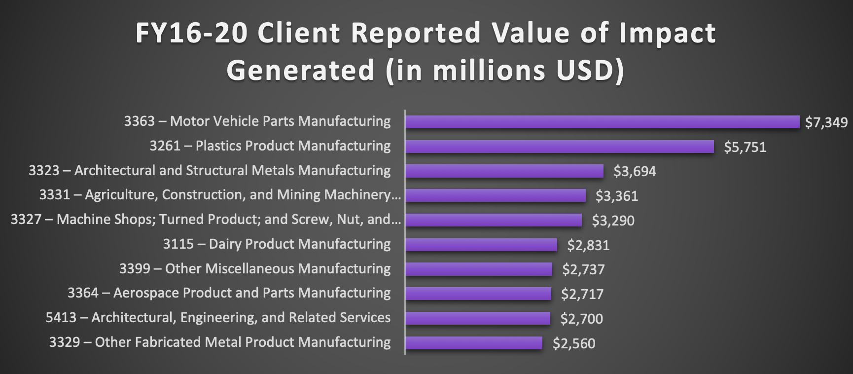 FY16-20 Client Reported Value of Impact Generated (in millions USD)