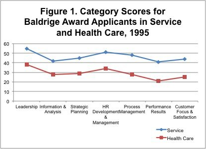 In 1995 when the Baldrige Criteria were being piloted in health care, there was a significant discrepancy between the performance of health care organizations using Baldrige and leading-edge for-profit service companies applying for the Baldrige Award. This difference is demonstrated by Baldrige award applicant scoring profiles, as shown in Figure 1.