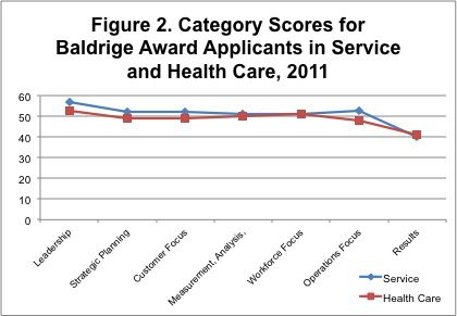 In 2011, it is obvious that this difference has disappeared, and Baldrige award applicants in health care today are performing at the same levels as leading service companies (Figure 2).