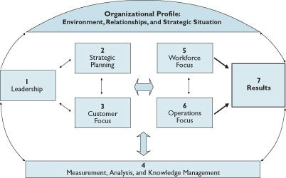 This gives you a systems perspective of how the Criteria and its framework interconnect. It starts at the top with the Organizational Profile and the environment, relationships, and challenges your organization faces. At the bottom is measurement, analysis, and knowledge management and how it feeds into the 7 Baldrige categories. Leadership, Strategic Planning, and Customer Focus are all integrated and flow into Workforce Focus which is connected with Operations Focus. All of these process Criteria Categories lead to Results, represented in Category 7.