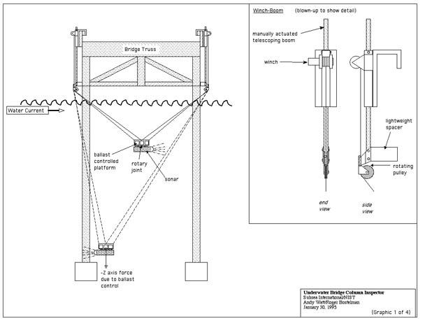 bridge column inspection 1