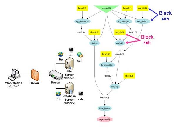 Attack Graph 1 Jpg Nist