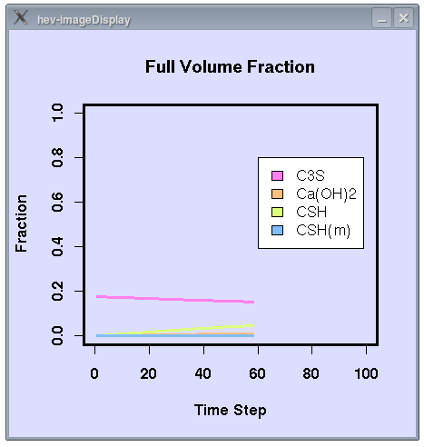 Full Volume Fraction Plot of Cement Hydration
