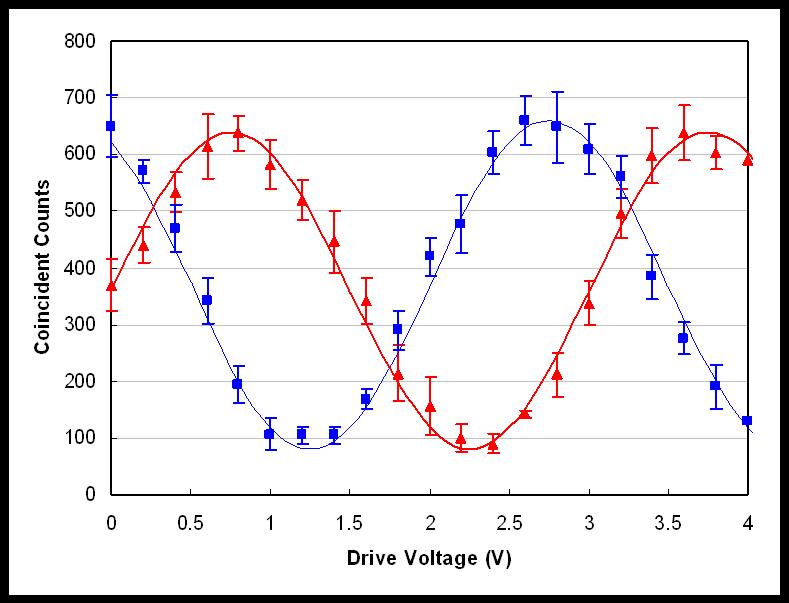 Entangled Curve