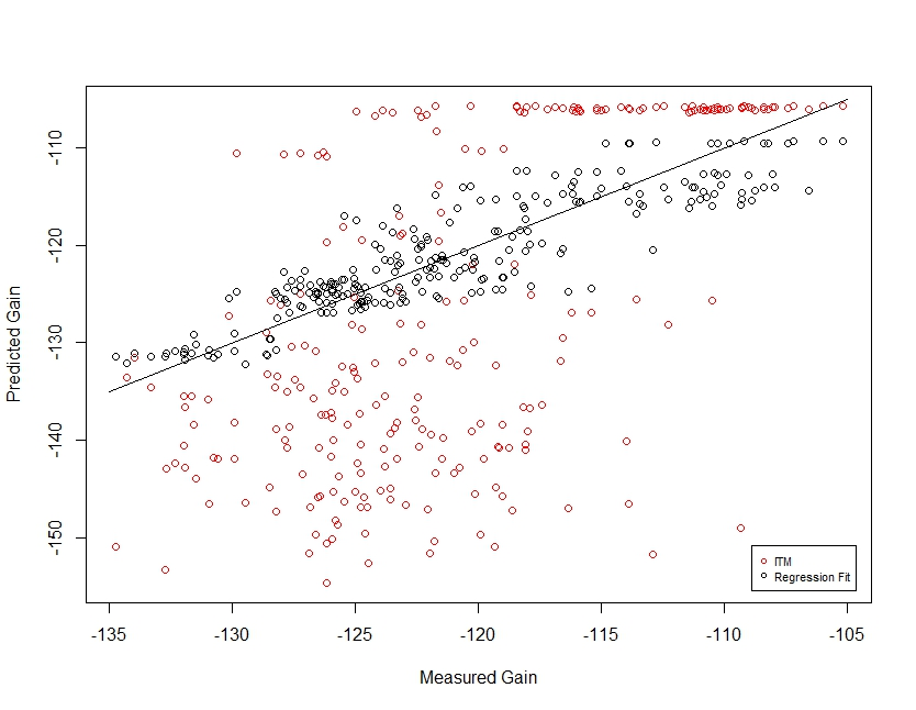 scatterplot of predictions
