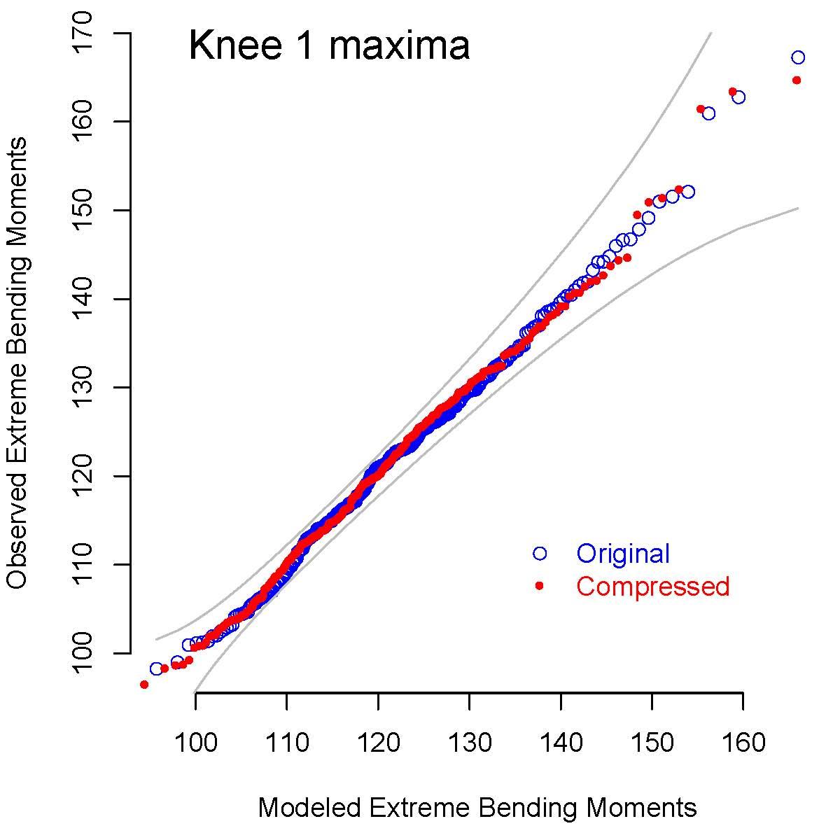 knee1-20min-max-gev