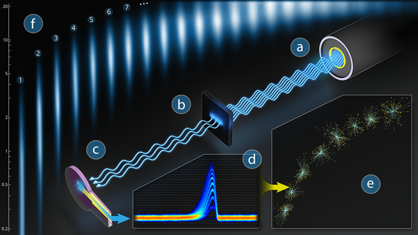 Measuring Optical Power With Single Photon Detectors Nist