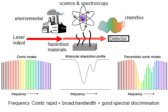 Frequency Comb Spectroscopy Nist