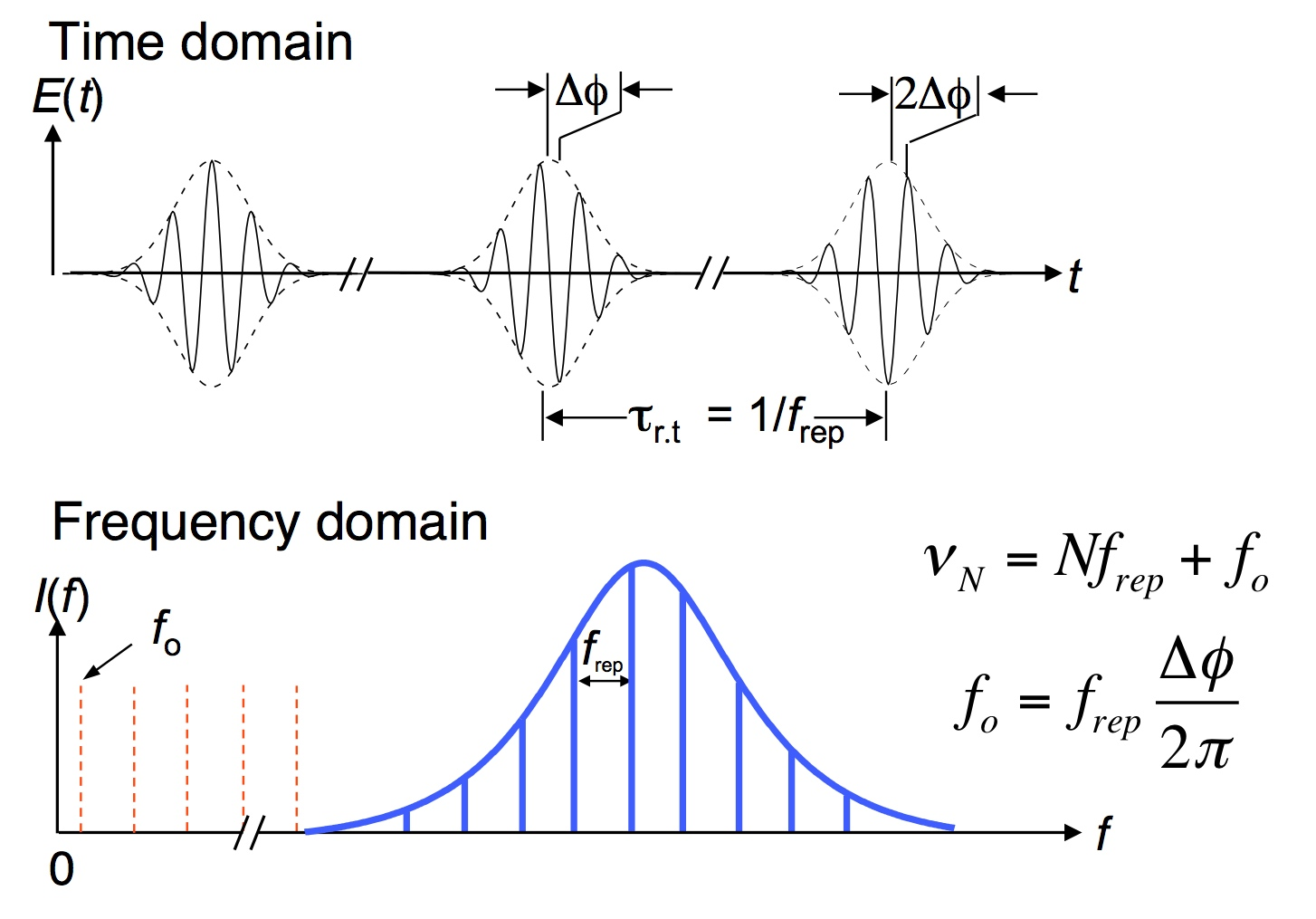 time and frequency domain comb