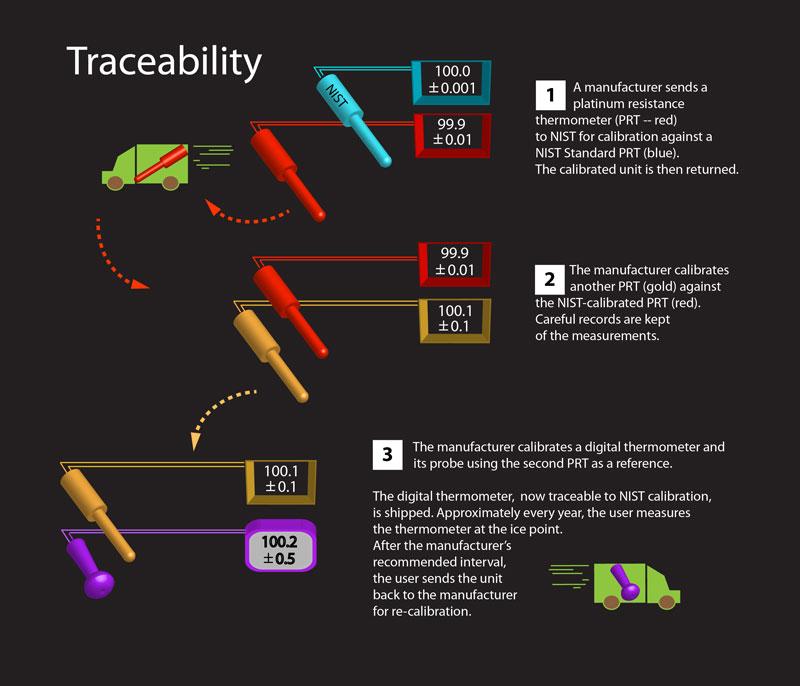 traceability flow chart