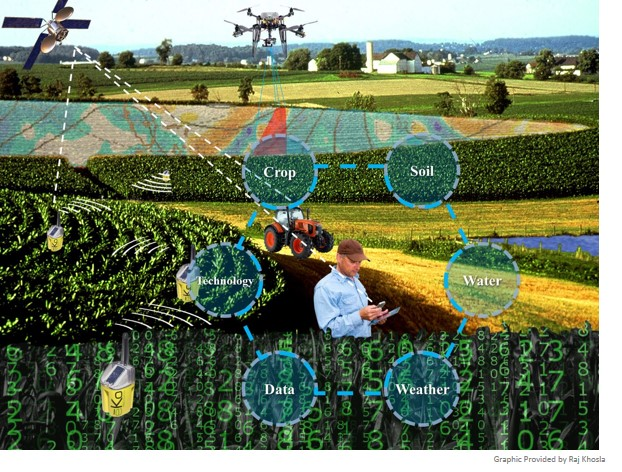 Climate Smart Precision Agriculture Nist