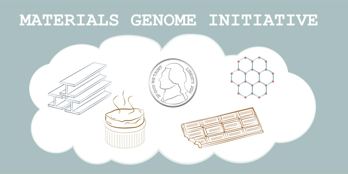 words: Materials Genome Initiative at top. Blue background. White cloud. In cloud: souffle, chocolate bar, steel bar, coin, molecule diagram