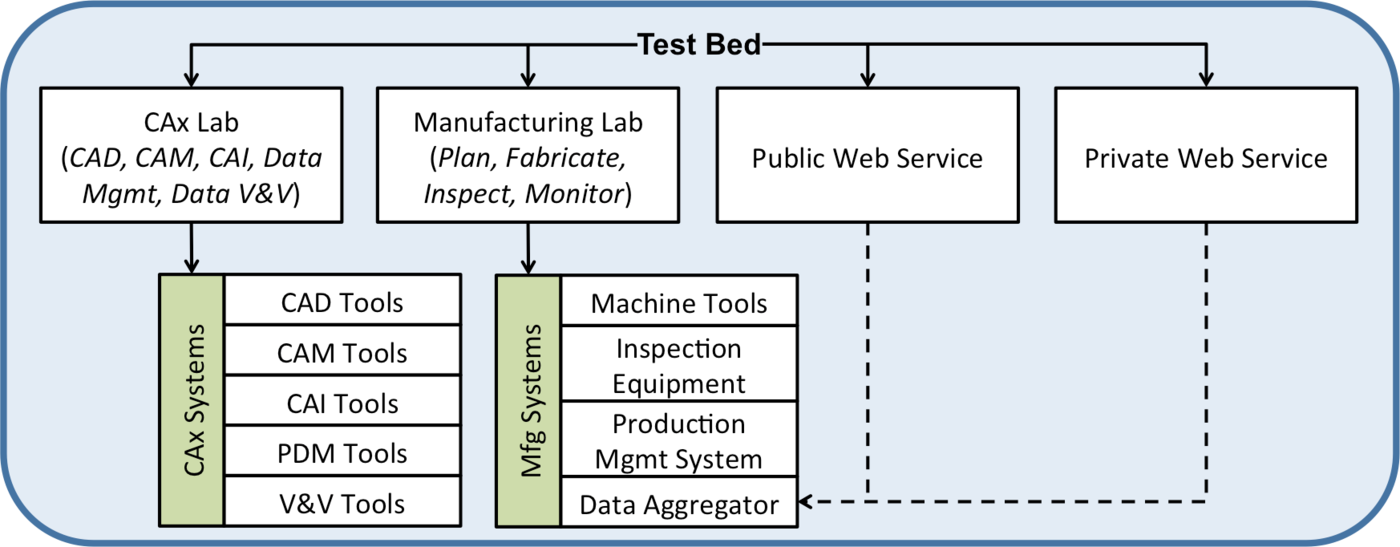 Figure 1: SMS Test Bed Components