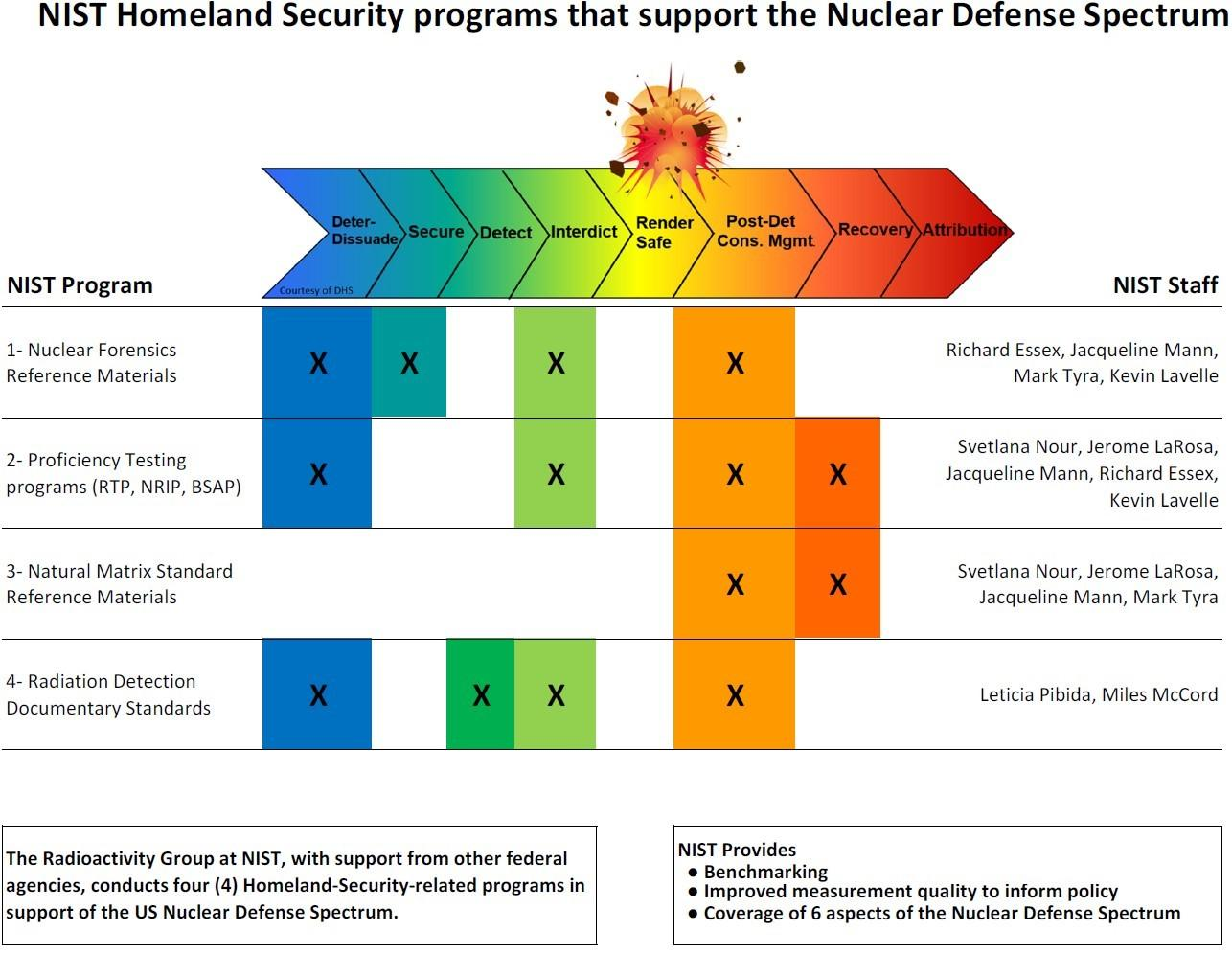 nuclear defense spectrum