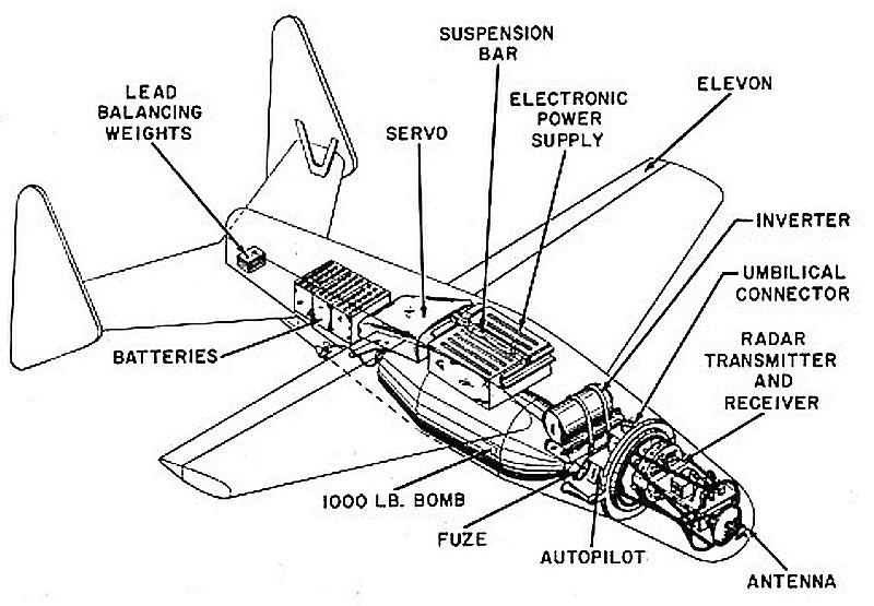 Diagram of a Bat missile that shows placement of the lead balancing weights, batteries, servo, suspension bar, electronic power supply, elevon, inverter, umbilical connector, radar transmitter and receiver, antenna, autopilot, fuze and 1000 lb. bomb.