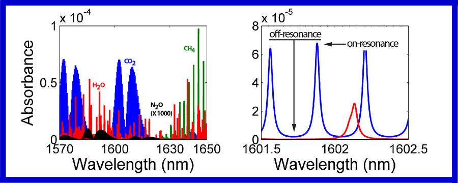 Absorption of photons at different wavelengths from 1.57 to 16.5 micrometers for water and each of the principal greenhouse gases. Right: Difference in absorption by carbon dioxide of photons on- and off-resonance.