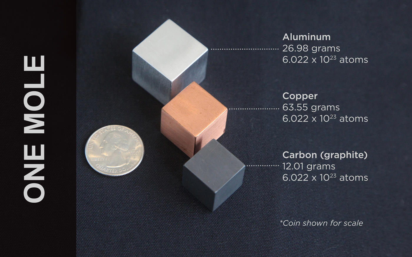three metal cubes: aluminum, copper and carbon. Next to the cubes is a quarter to show relative size and mass. All three are one mole's worth of atoms.