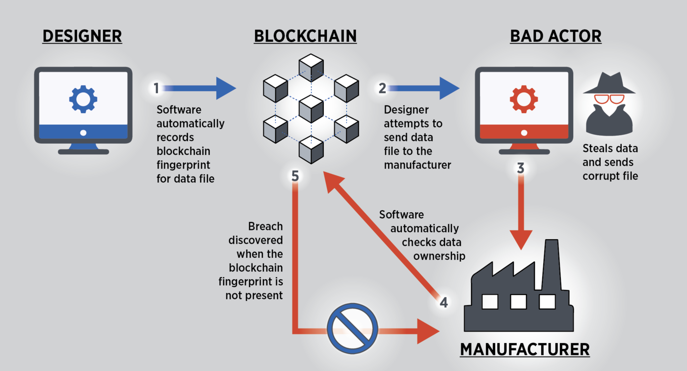 Illustration of the 4-step manufacturing process with blockchain involvement