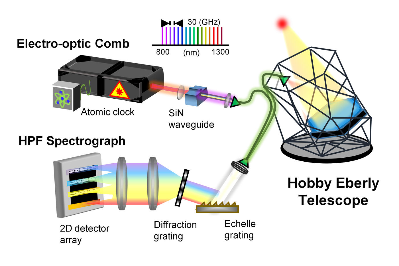 illustration of the different components of the astrocomb setup, including the telescope, electro-optic comb, and spectrograph.