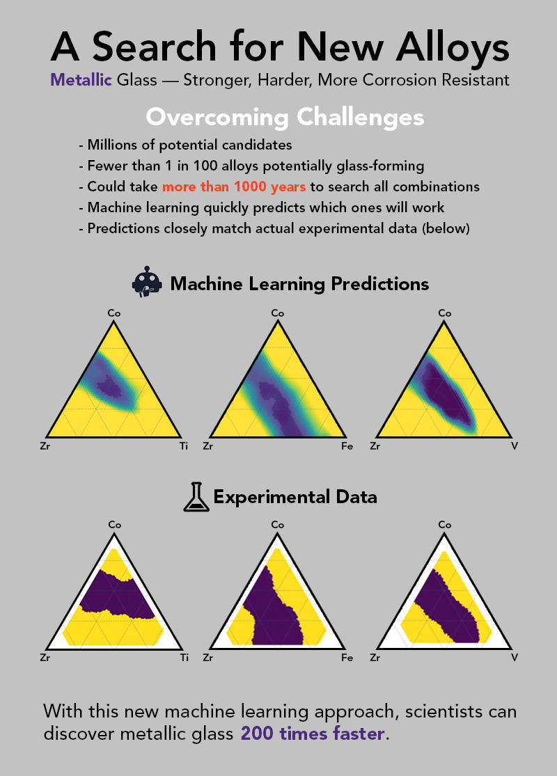 infographic showing that the machine learning predictions around creating new alloys lead to similar results to experimental data.