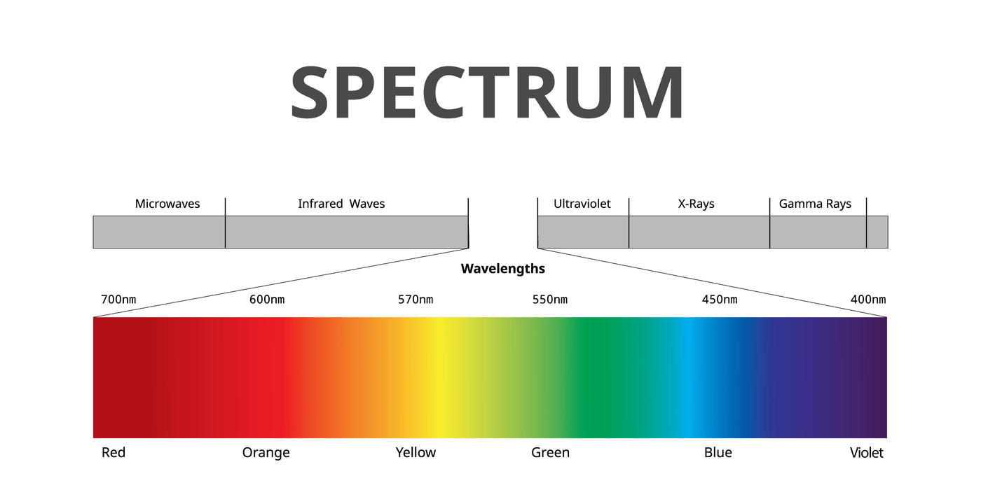 Colorful chart shows the spectrum of light with a callout to visible light and the colors