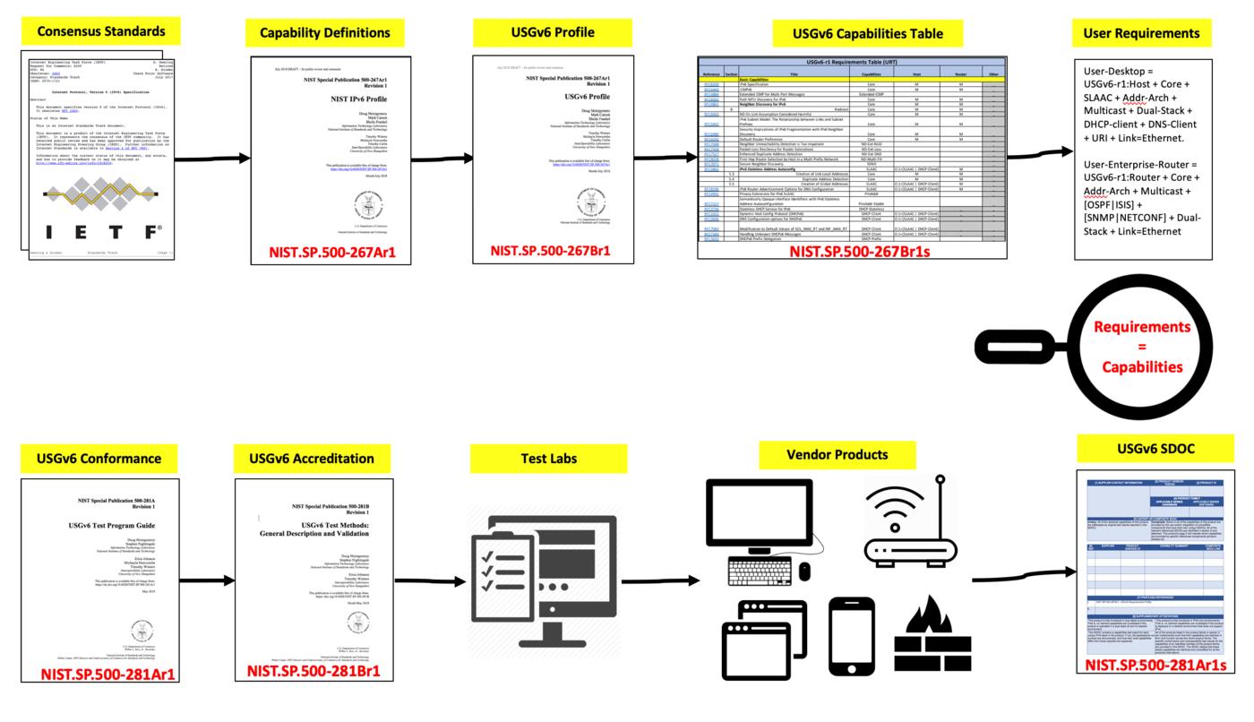 USGv6 Profile and Test Program.