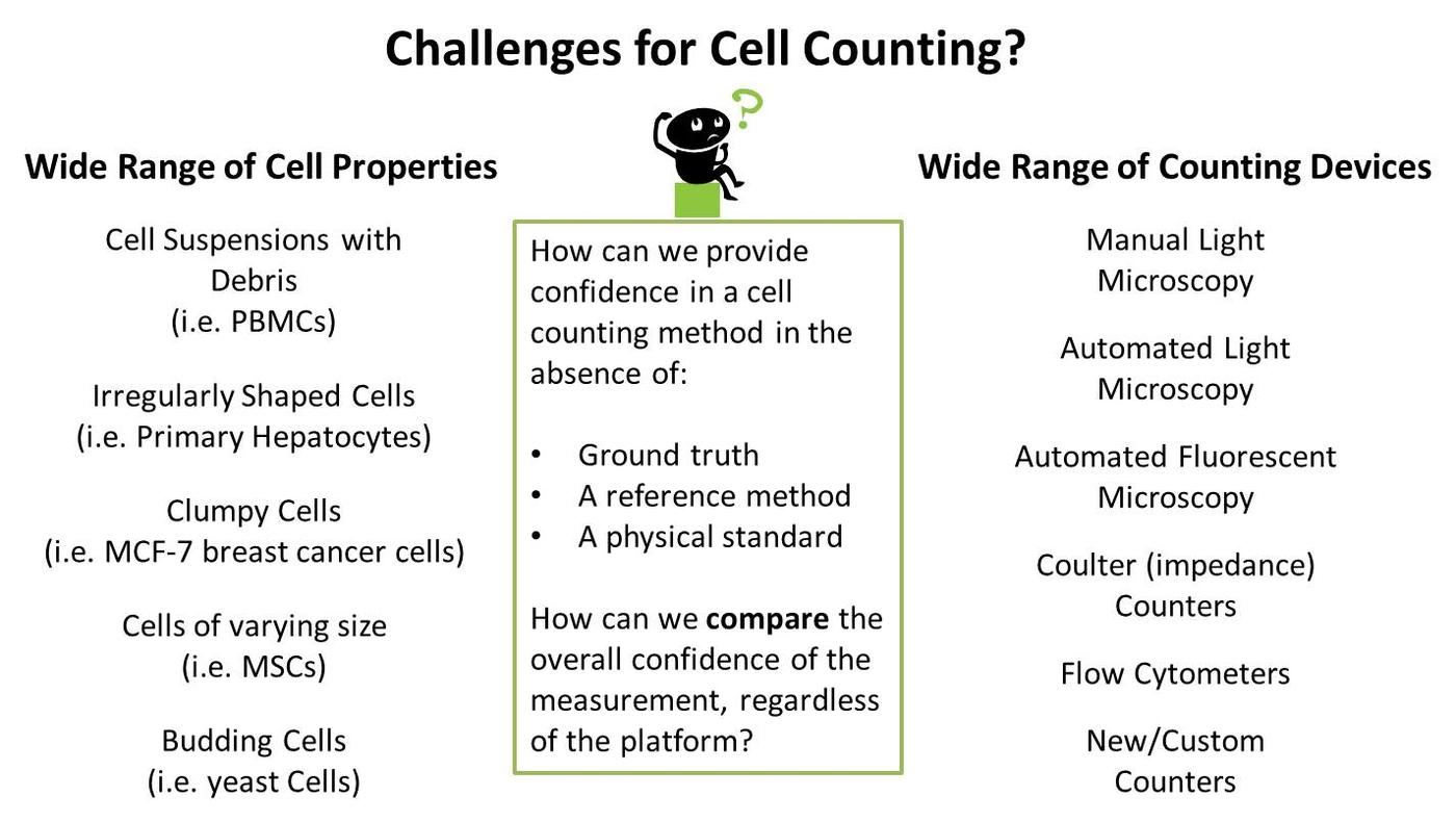 Challenges for Cell Counting