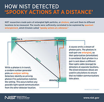 How NIST Detected Spooky Actions at a Distance