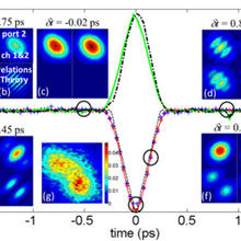 Characterization of Quantum Interference of two photons