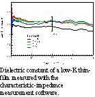 Dielectric constant of a low-K thin-film