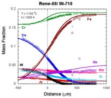 Rene-88 vs IN718 diffusion couple
