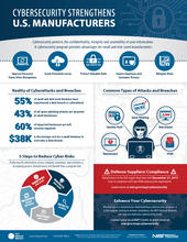 cybersecurity infographic