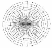 two-dimensional grid around an airfoil